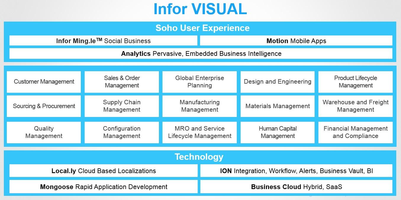ERP Infor VISUAL,ERP manufacturing,Enterprise Resource Planning ...